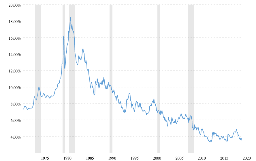 30-Year Fixed Mortgages